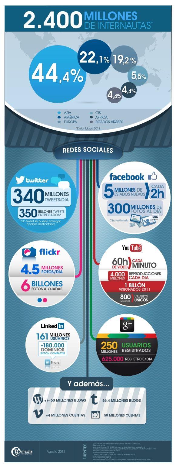 Las redes sociales en 2012 #infografia