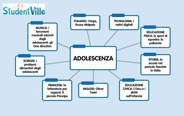 Tesine Di Terza Media 7 Pronte Da Scaricare Gratis Studentville Materiale Per Scuola Media Scuola Media Scuola