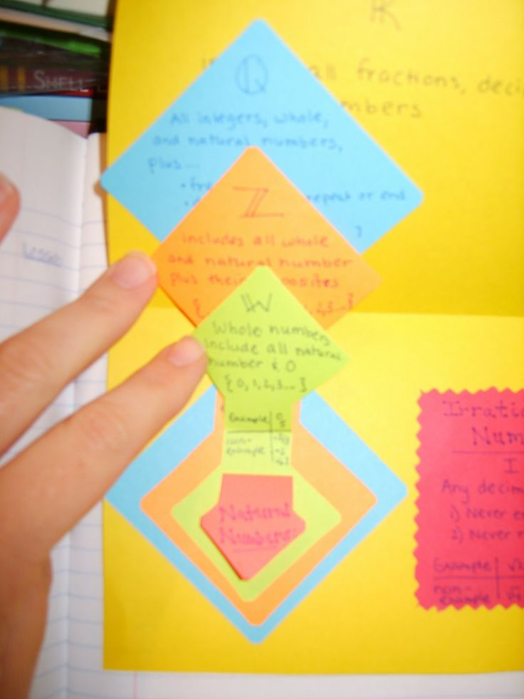 Real Numbers foldable - nesting sets of rational numbers