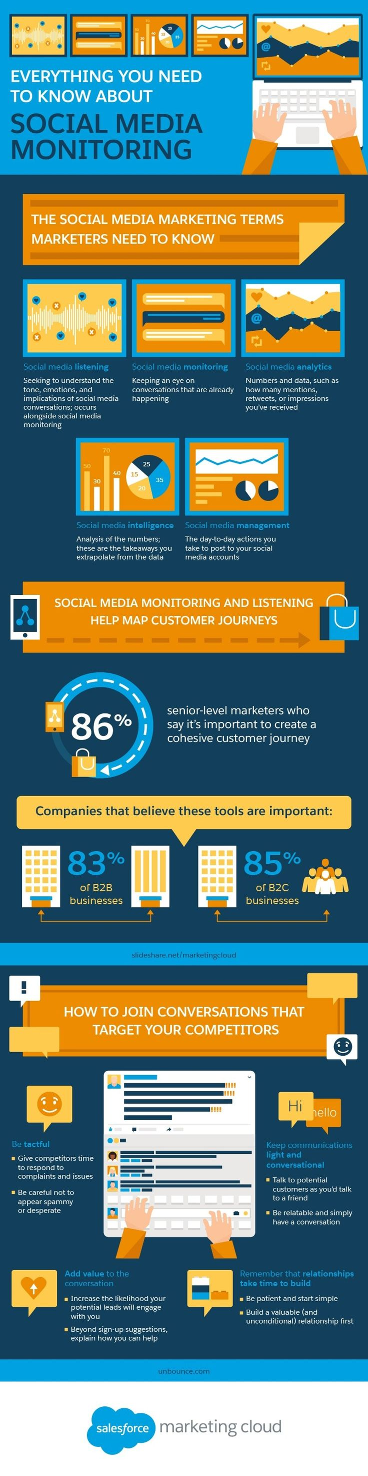Everything You Need to Know about Social Media Monitoring [Infographic]