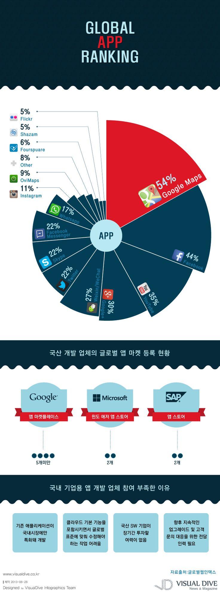 """[인포그래픽] 한국 어플리케이션 세계화 멀었다...'글로벌 앱' 현황 """"application / Infographic"""" ⓒ 비주얼다이브 무단 복사·전재·재배포 금지"""