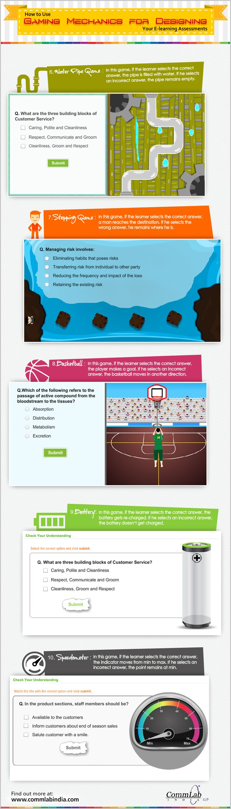 E learning poster designs - How To Use Gaming Mechanics For Designing Your E Learning Assessment An Infographic