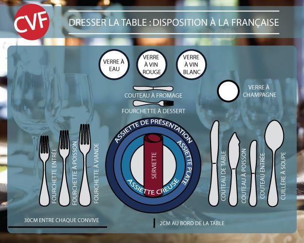 Dresser la table : la disposition à la française