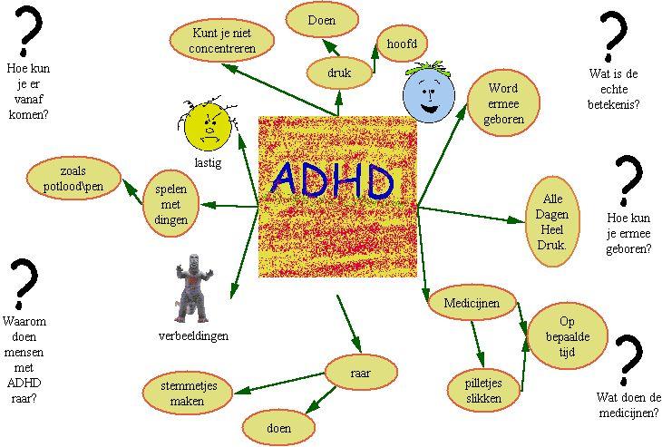 adhd mindmap ADHD Pinterest Adhd