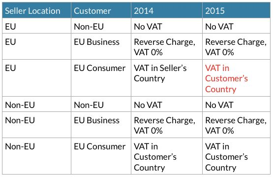 The European online businesses are in pain. The upcoming Value Added Tax (VAT) changes are a nightmare and many European bloggers are crying out – but American bloggers are silent. Why? Because as soon as you open your mouth and admit that you know about the changes, you can no longer apply the default strategy …