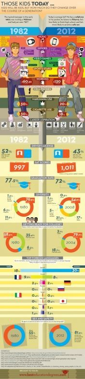 besteducationdegrees.com: Then vs. Now: How things have changed from 1982-2012 [Infografik]