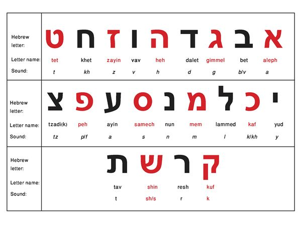 How To Learn The Hebrew Alphabet in Under 1 Hour