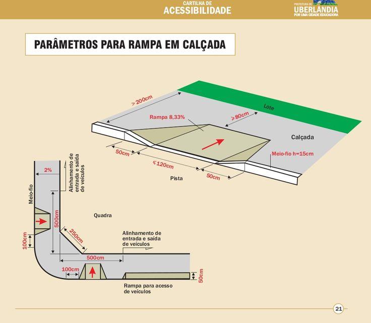 PARÂMETROS PARA RAMPA EM CALÇADA  Meio-fio  100cm  100cm  CARTILHA DE  ACESSIBILIDADE  Rampa 8,33%  50cm 120cm  Rampa para...