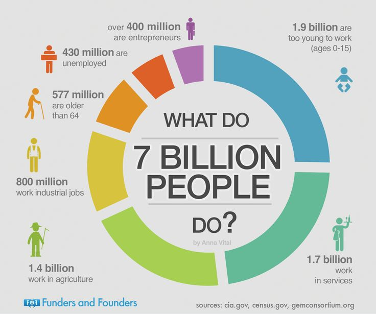 What Do 7 Billion People Do? #infographic