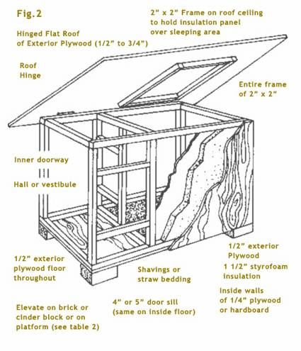 ideal doghouse dimensions for most breeds