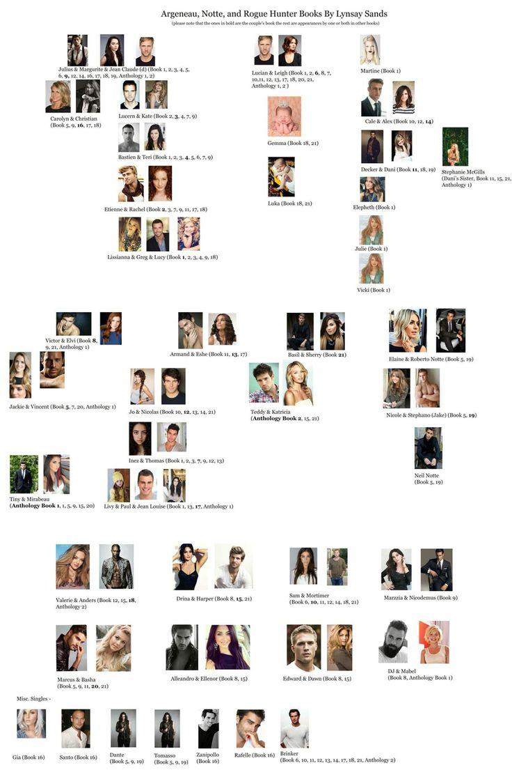 Full Argeneau family tree