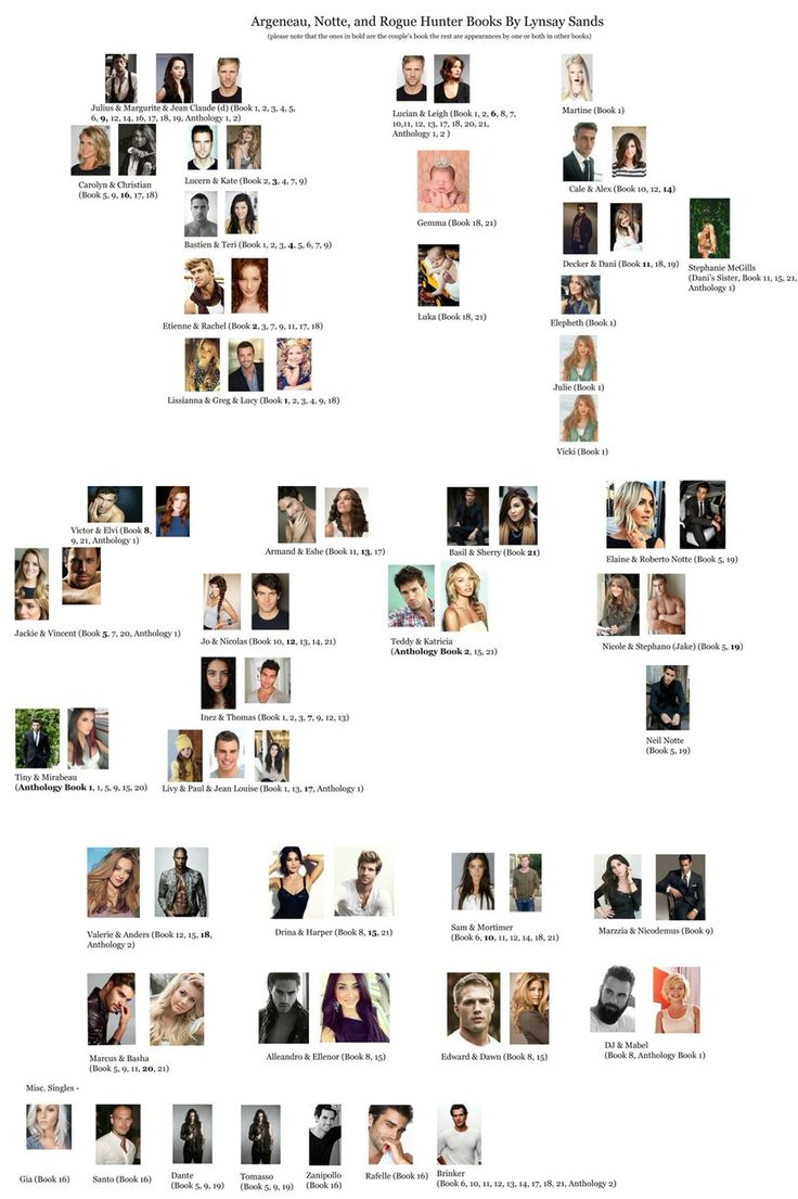 Full Argeneau Family Tree