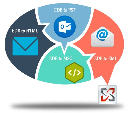 EDB to PST software find EDB file location and save EDB file to PST. Read more:- http://www.migrate.edb2pstconverter.com/