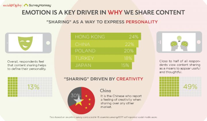 Emotion is a key driver in why we share content