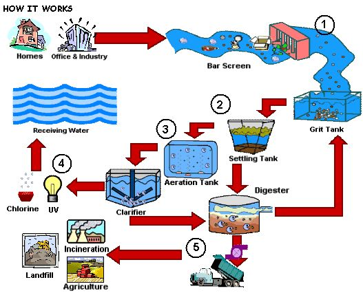 Image result for water treatment diagram