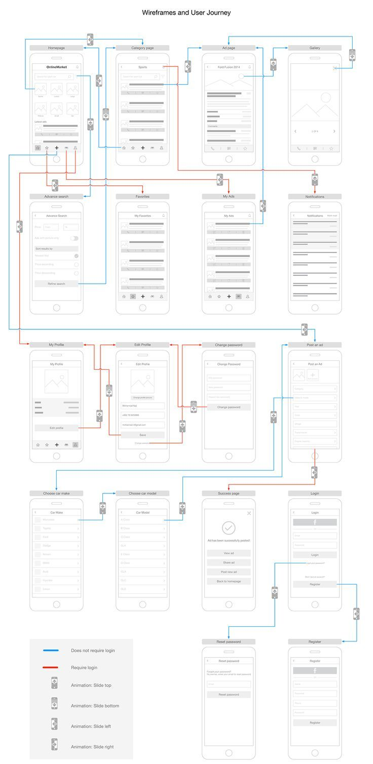 UX analysis for a fictional automobile classifieds app. The analysis includes personas, information architecture, app workflow, competitive analysis, user journey, wireframes.. If you're a user experience professional, listen to The UX Blog Podcast on iTunes.
