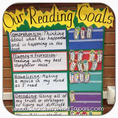 Anchor Charts: Reading and Writing Goals Making learning visible allows students to know expectations and provides feedback about where to go ...