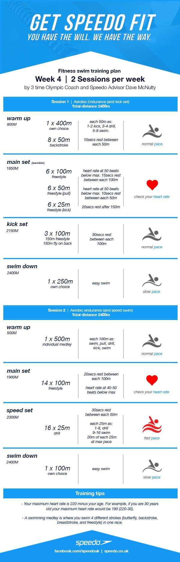 Hello again fitness swimmers! It's week 4 of our 8 week swim training plan. The distance is increasing week by week. Week one was 3200 metres overall, whereas this week you'll be swimming 4800 met...