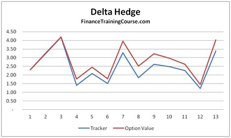 Options trading delta hedging