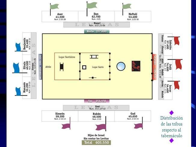 Estudio Del Tabernaculo de Reunion |authorSTREAM | PASTOR RAFM | Floor plans y Diagram