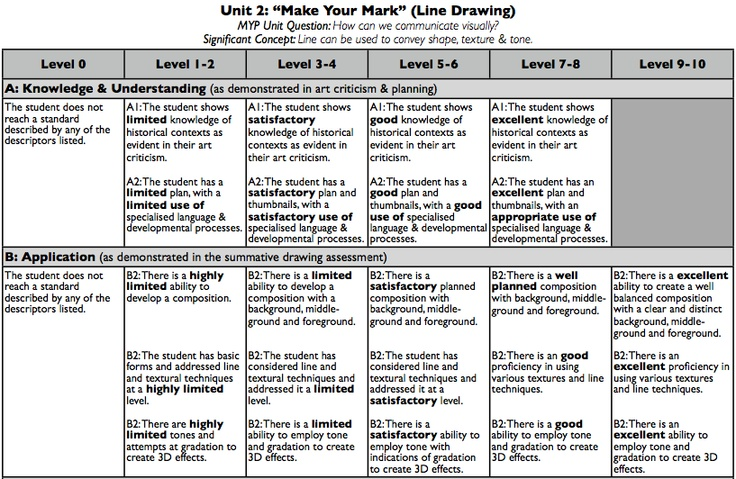 Line Drawing Rubric : Best images about th grade on pinterest perspective