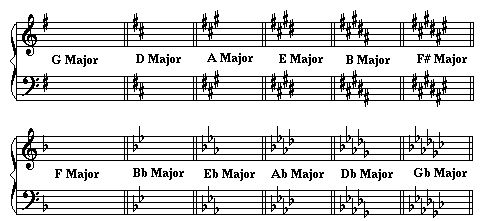 Identifying Grand Staff Diagram Beginners Accidentals In