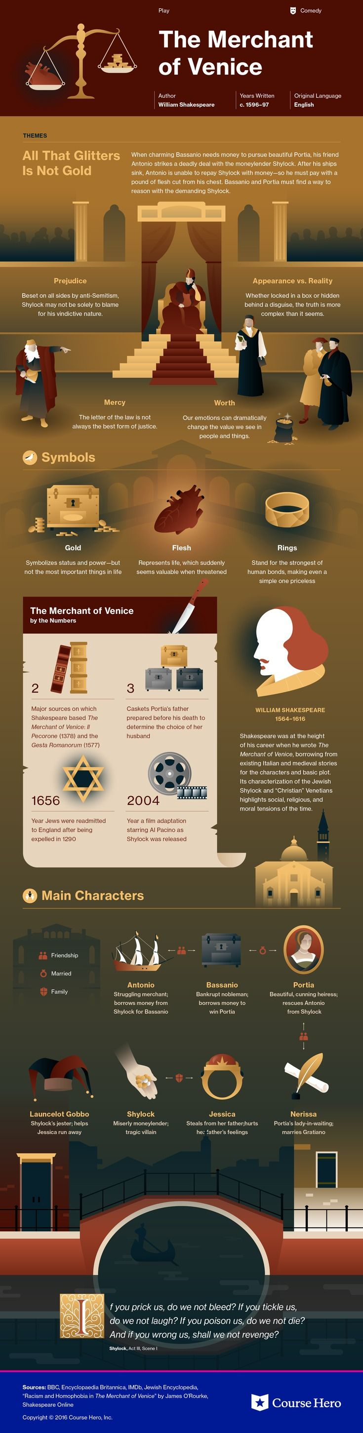 This @CourseHero infographic on The Merchant of Venice is both visually stunning and informative!