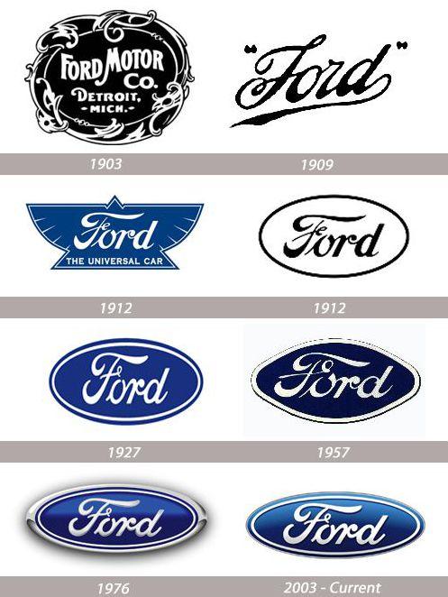 The Ford Motor Company Logo Evolution