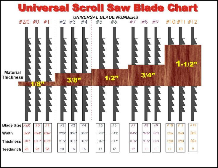 The 25 best scroll saw blades ideas on pinterest scroll saw scroll saw blades greentooth Image collections