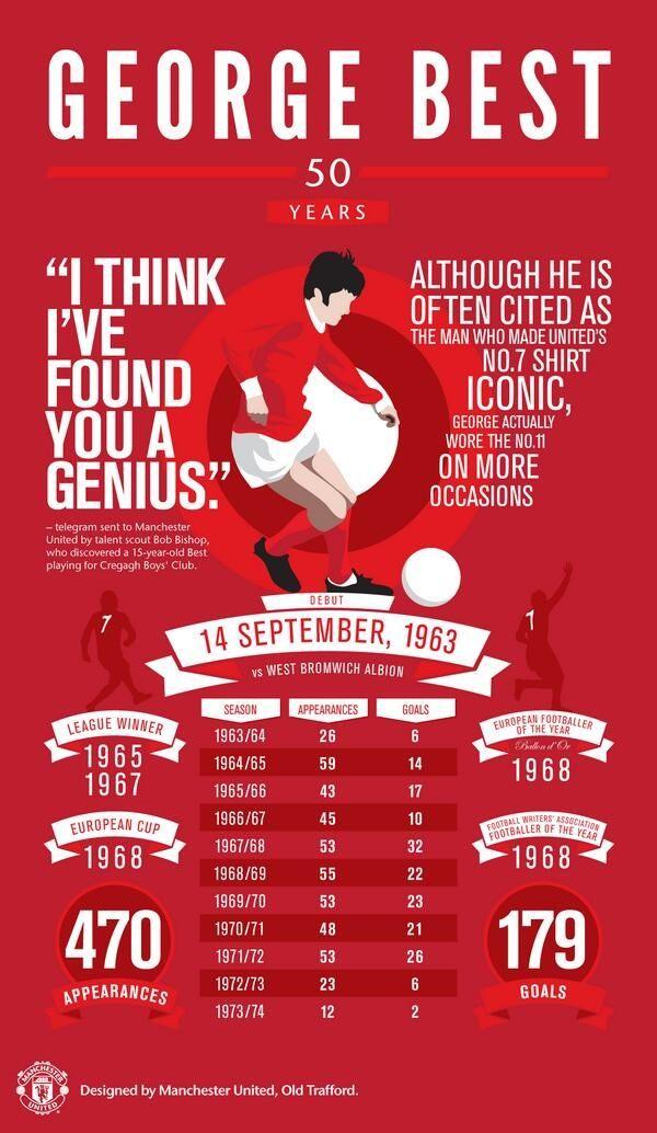 George Best (1946 - 2005)