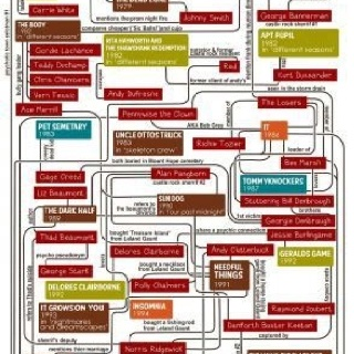 Anything from Stephen King