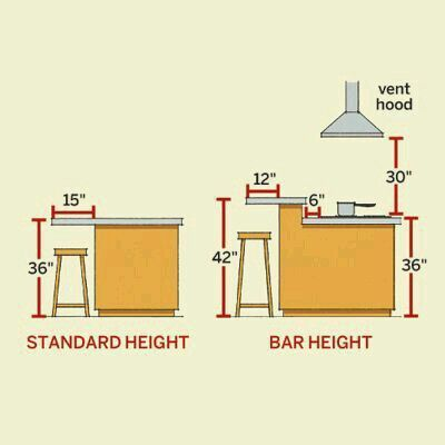 "Not sure about your kitchen seating at an island or peninsula? Use this handy visual. Pro tip: Vent hood height +/- up to 6"" is a good guide for pendant height as well."