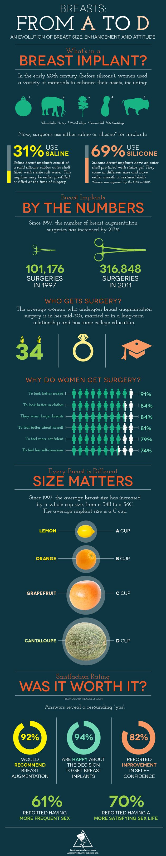 Breasts: From A to D [INFOGRAPHIC] History of Breast Implants and so much more! http://www.drwigoda.com/procedures/breast-augmentation/ #painlessbreastimplants #plasticsurgery #inforgraphic