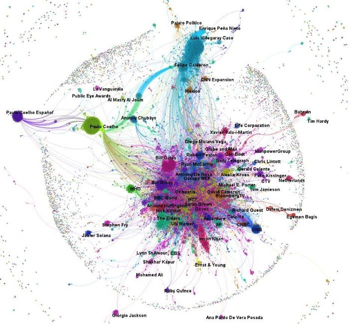 39 best Social Network Analysis- Things That Inspire images on - network assessment template