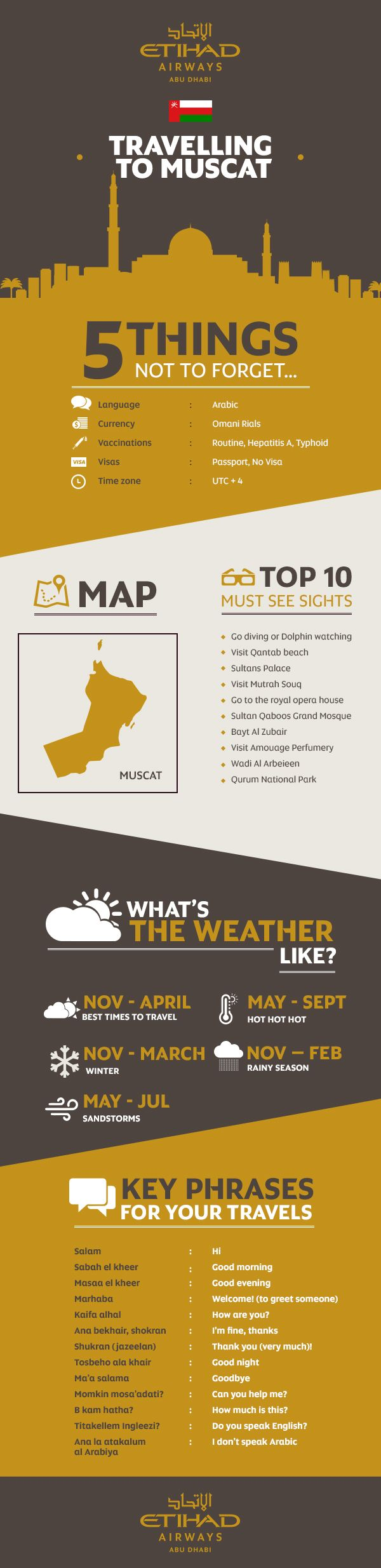 Infographic: Etihads guide to travelling to Muscat