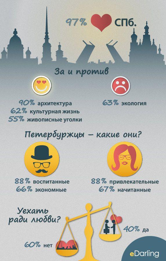 Инфографики: СПб.