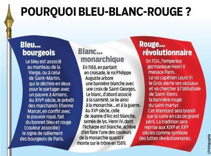 Signification du drapeau français