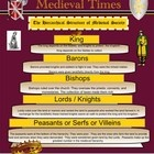 This Smartboard Medieval Times Unit includes 32 colourful pages/ slides. Included are: A)The Feudal System Pyramid (One Blank, One Completed),B) ...
