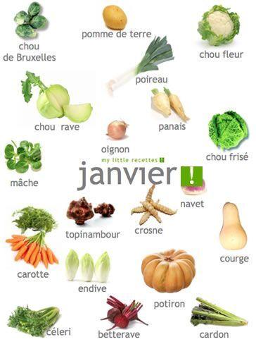 Produits de saison janvier, légumes - My Little Recettes