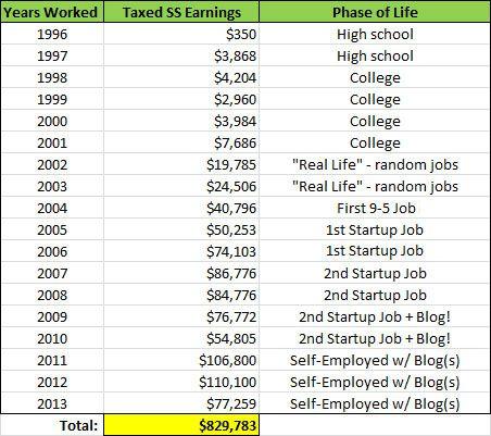 My Total Lifetime Earnings