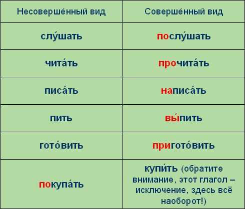 3 ways to form verbs in Russian: Prefixes, sufixes and moving accent from the ending to the root of the verb.