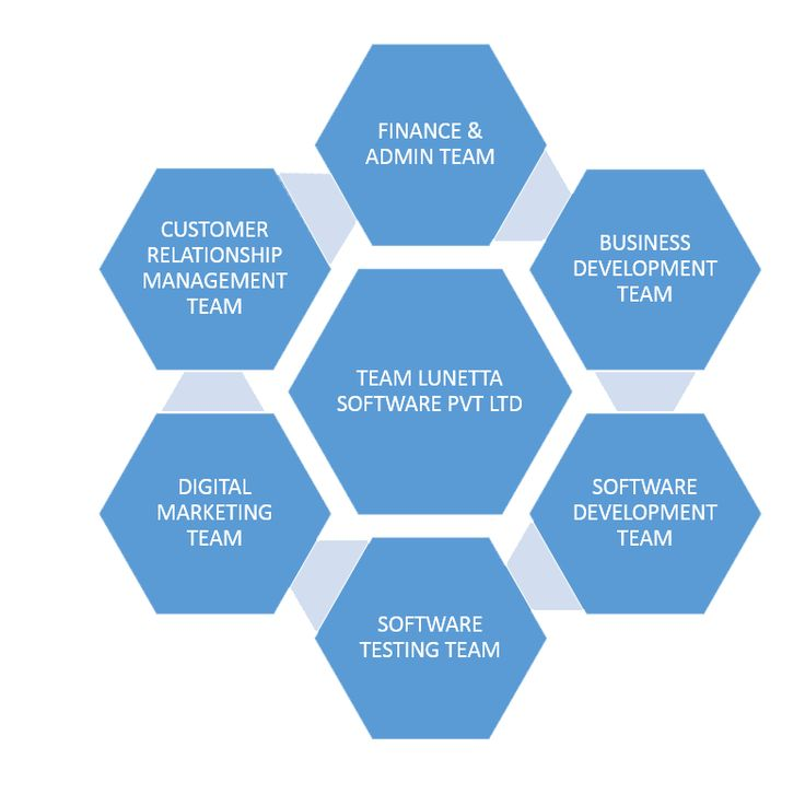 A software solution for any company is aninherent constituent of the business success. Choosing an organization to makea software system application for your business isn't . High quality tutoirals & ariticles from sarojkumarghadei on custom software development,Web Designing,website development.