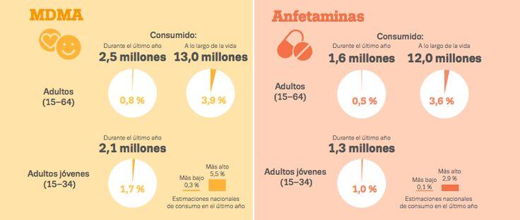 Consumo de drogas - Principia