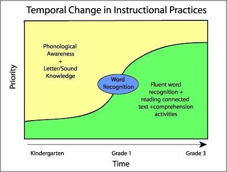 17 Best images about Fluency on Pinterest | Teaching ...