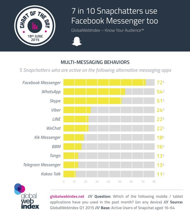 72 percent of Snapchat users are also Messenger users. #socialmedia