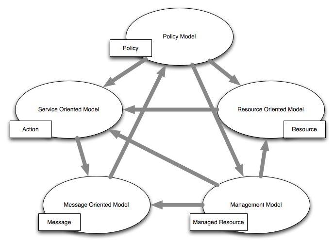 Web of Causation Model #conceptualarchitecturalmodels