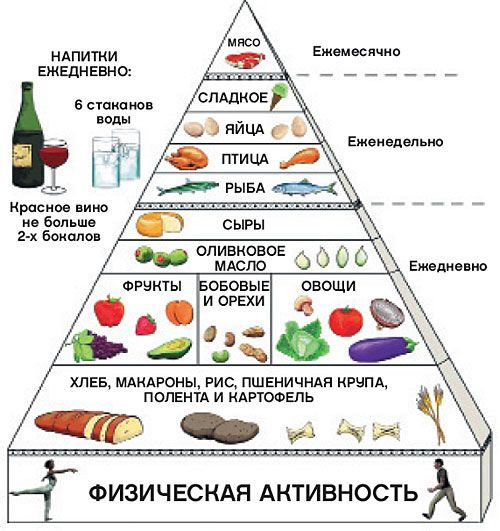 Средиземноморская кухня: легкая, вкусная и полезная | Питание и диеты | Кухня | Аргументы и Факты