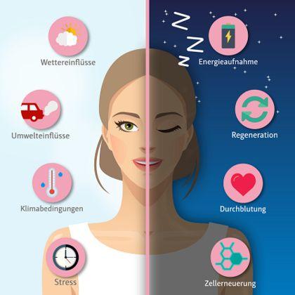 Dornröschen auf der Spur – Tipps für die Beauty-Nachtroutine #sleepingbeauty #beautytipps #lavera #nachtpflege #hautpflege #skincare