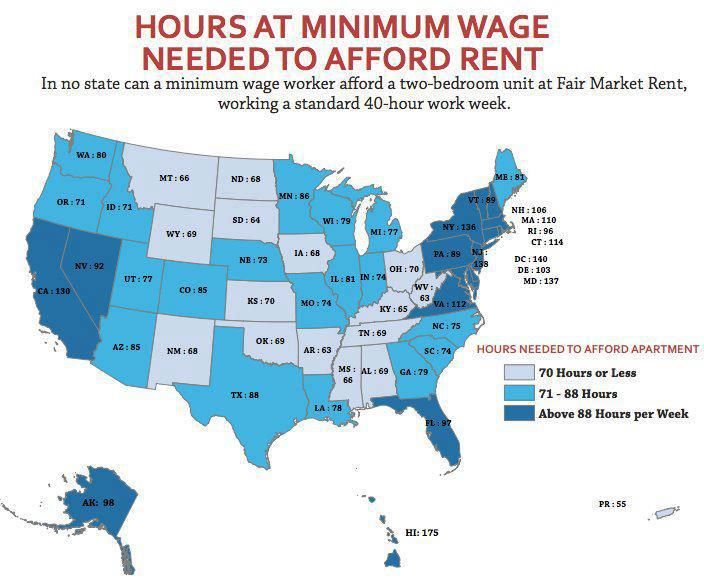 In no state does the minimum wage pay enough to hit the 30%-of-income standard of affordable housing costs. How many hours would a minimum-wage worker need to work per week to make enough that the fair market rent would be about a third of their income? A lot, from a low of 63 hours a week in West Virginia to a high of 175 in Hawaii