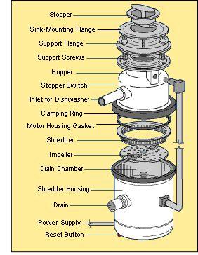 garbage_disposal_parts_diagram